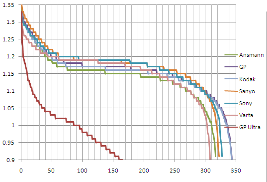 Li Ion Discharge Curve. of discharge curve from 60