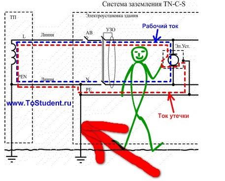 """При пробое на корпус, ток утечки уходит на  """"искусственный """" защитный ноль - PE и далее на совмещенный ноль - PEN..."""