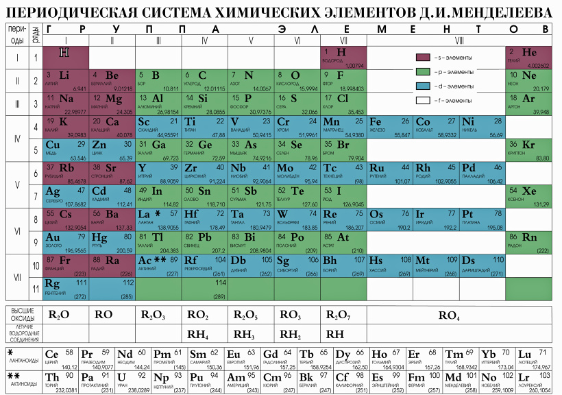 таблицы мендилеева