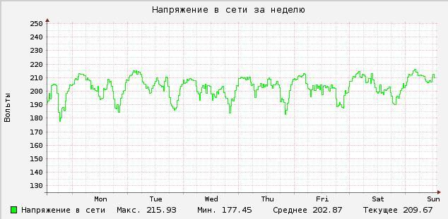 Навигатор: prology mcd-200 мануалГлавная Схемы сервисные мануалы...