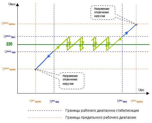 Описание устройства и принципа действия стабилизаторов ШТИЛЬ.